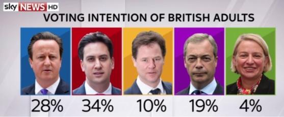 סקר סקיי ניוז מה-24 בפברואר. משמאל לימין: קמרון (שמרנים), מיליבנד (לייבור), קלג (ליב דמס), פראג' (UKIP) ונטלי בנט (ירוקים)