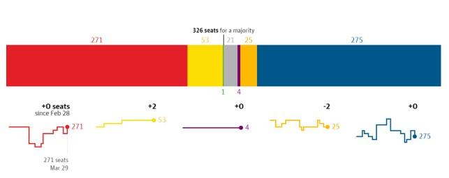 חלוקת המושבים הצפויה בפרלמנט, לפי סקרים. מעודכן ל-29 במרץ. מקור: הגרדיאן