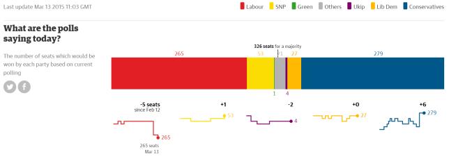 חלוקת המושבים בפרלמנט לפי אפליקציית הגרדיאן, מעודכן ל-13 במרץ