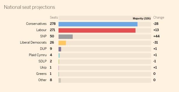 סקר הבחירות של הפייננשל טיימס
